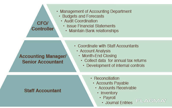 The accounting in the US. All services.